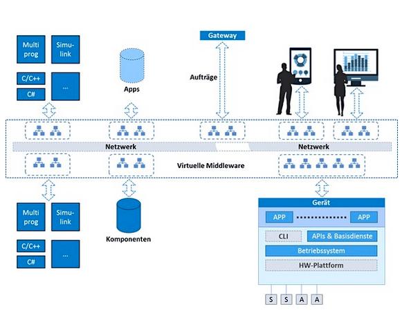 Smart Factory: Skalierbare Daten-Infrastruktur und Verwaltung mit SAP-Anbindung