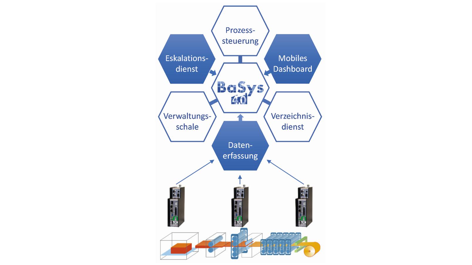 BaSys-BDEVWS - Fraunhofer IESE