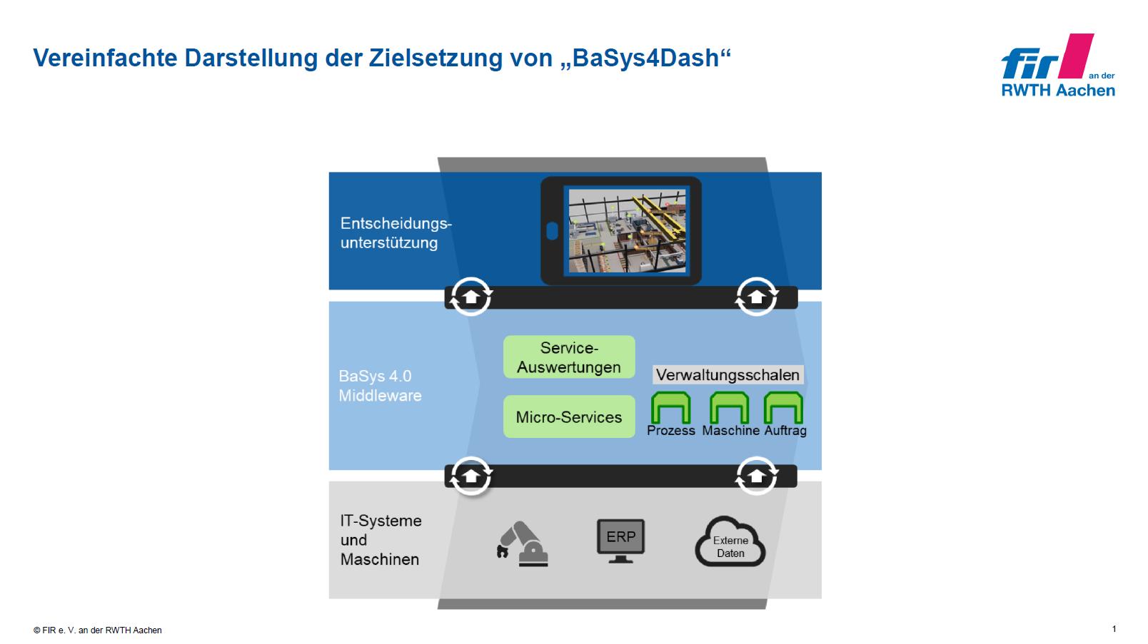 BaSys4Dash - Fraunhofer IESE